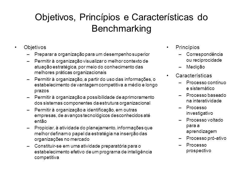 Objetivos, Princípios e Características do Benchmarking Objetivos –Preparar a organização para um desempenho superior –Permitir à organização visualizar o melhor contexto de atuação estratégica, por meio do conhecimento das melhores práticas organizacionais –Permitir à organização, a partir do uso das informações, o estabelecimento de vantagem competitiva a médio e longo prazos –Permitir à organização a possibilidade de aprimoramento dos sistemas componentes da estrutura organizacional –Permitir à organização a identificação, em outras empresas, de avanços tecnológicos desconhecidos até então –Propiciar, à atividade do planejamento, informações que melhor definam o papel da estratégia na inserção das organizações no mercado –Constituir-se em uma atividade preparatória para o estabelecimento efetivo de um programa de inteligência competitiva Princípios –Correspondência ou reciprocidade –Medição Características –Processo contínuo e sistemático –Processo baseado na interatividade –Processo investigativo –Processo voltado para a aprendizagem –Processo pró-ativo –Processo prospectivo