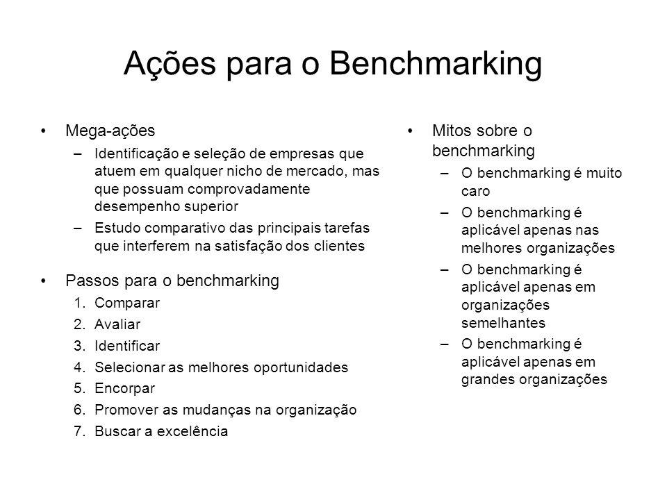Ações para o Benchmarking Mega-ações –Identificação e seleção de empresas que atuem em qualquer nicho de mercado, mas que possuam comprovadamente desempenho superior –Estudo comparativo das principais tarefas que interferem na satisfação dos clientes Passos para o benchmarking 1.Comparar 2.Avaliar 3.Identificar 4.Selecionar as melhores oportunidades 5.Encorpar 6.Promover as mudanças na organização 7.Buscar a excelência Mitos sobre o benchmarking –O benchmarking é muito caro –O benchmarking é aplicável apenas nas melhores organizações –O benchmarking é aplicável apenas em organizações semelhantes –O benchmarking é aplicável apenas em grandes organizações
