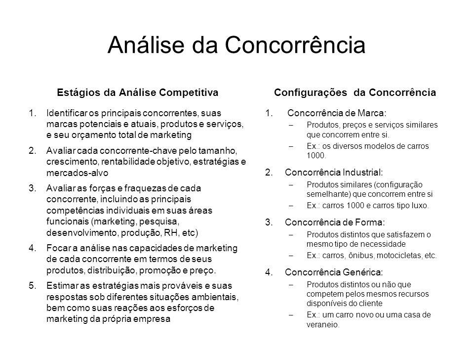 Análise da Concorrência Estágios da Análise Competitiva 1.Identificar os principais concorrentes, suas marcas potenciais e atuais, produtos e serviços, e seu orçamento total de marketing 2.Avaliar cada concorrente-chave pelo tamanho, crescimento, rentabilidade objetivo, estratégias e mercados-alvo 3.Avaliar as forças e fraquezas de cada concorrente, incluindo as principais competências individuais em suas áreas funcionais (marketing, pesquisa, desenvolvimento, produção, RH, etc) 4.Focar a análise nas capacidades de marketing de cada concorrente em termos de seus produtos, distribuição, promoção e preço.