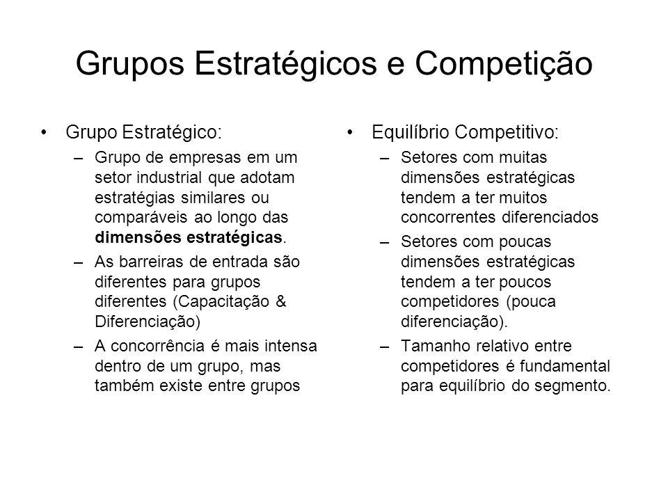 Grupos Estratégicos e Competição Grupo Estratégico: –Grupo de empresas em um setor industrial que adotam estratégias similares ou comparáveis ao longo das dimensões estratégicas.