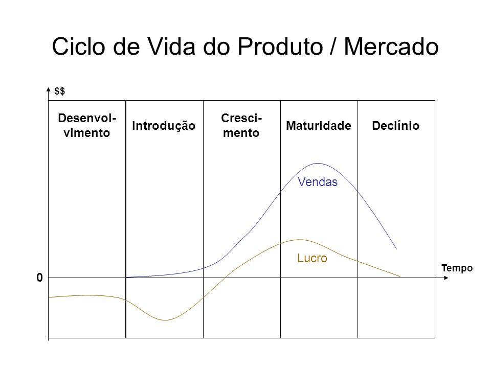 Ciclo de Vida do Produto / Mercado $$ Tempo Desenvol- vimento Introdução Cresci- mento MaturidadeDeclínio 0 Vendas Lucro