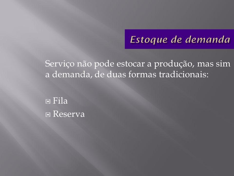 Serviço não pode estocar a produção, mas sim a demanda, de duas formas tradicionais: Fila Reserva