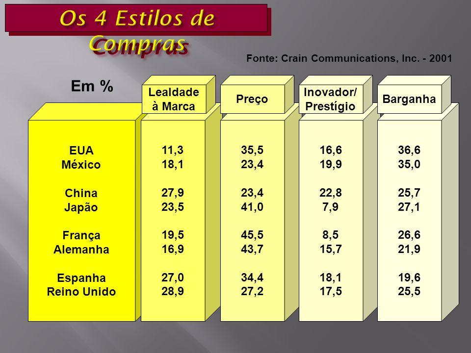 EUA México China Japão França Alemanha Espanha Reino Unido 11,3 18,1 27,9 23,5 19,5 16,9 27,0 28,9 35,5 23,4 41,0 45,5 43,7 34,4 27,2 16,6 19,9 22,8 7,9 8,5 15,7 18,1 17,5 36,6 35,0 25,7 27,1 26,6 21,9 19,6 25,5 Barganha Inovador/ Prestígio Lealdade à Marca Preço Em % Fonte: Crain Communications, Inc.