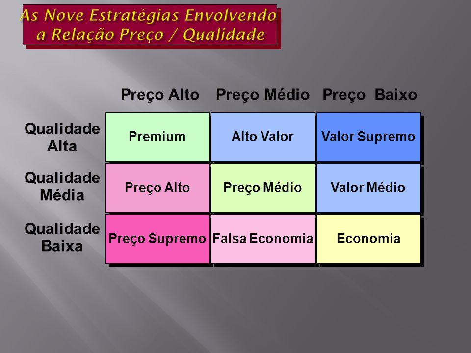 Premium Alto Valor Valor Supremo Preço Alto Preço Médio Valor Médio Preço Supremo Falsa Economia Economia Preço Alto Preço Médio Preço Baixo Qualidade Alta Qualidade Média Qualidade Baixa