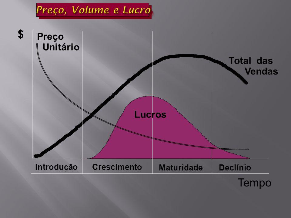 Total das Vendas Preço Unitário Lucros IntroduçãoCrescimento MaturidadeDeclínio $ Tempo