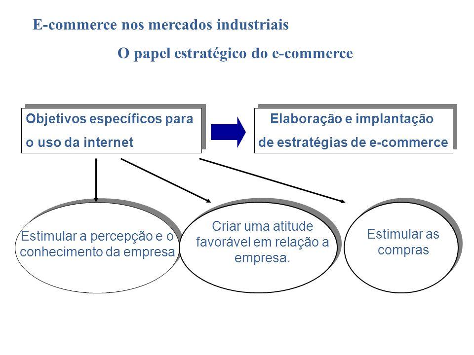 E-commerce nos mercados industriais O papel estratégico do e-commerce Estimular a percepção e o conhecimento da empresa Criar uma atitude favorável em