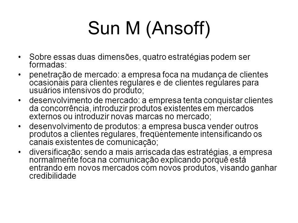 Sun M (Ansoff) Sobre essas duas dimensões, quatro estratégias podem ser formadas: penetração de mercado: a empresa foca na mudança de clientes ocasion