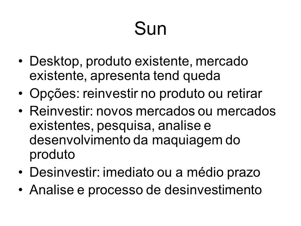 Sun Desktop, produto existente, mercado existente, apresenta tend queda Opções: reinvestir no produto ou retirar Reinvestir: novos mercados ou mercado