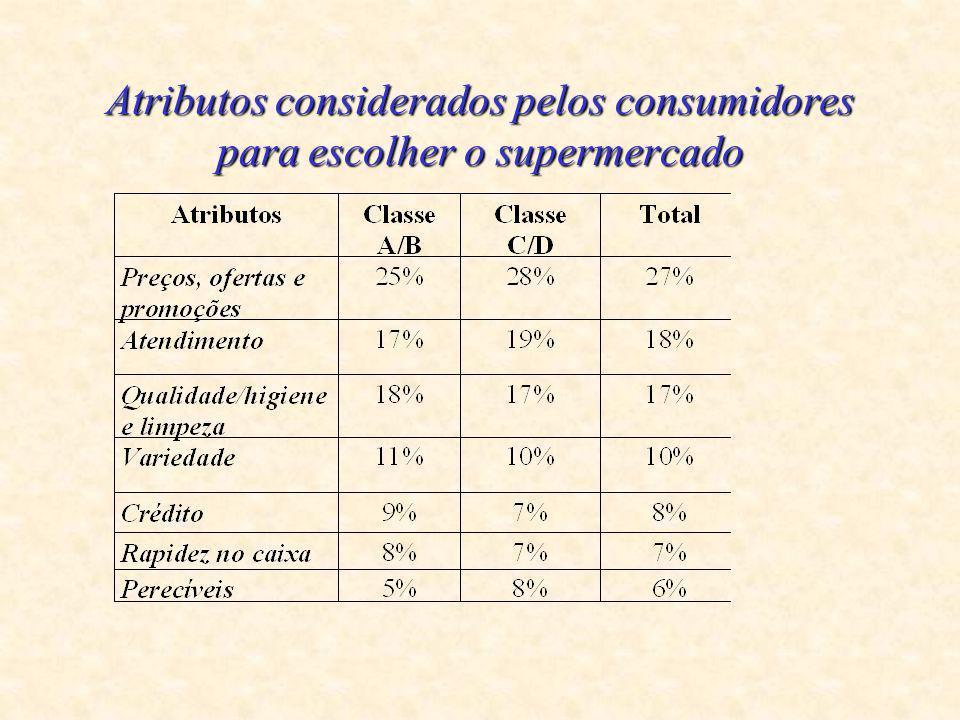 Atributos considerados pelos consumidores para escolher o supermercado
