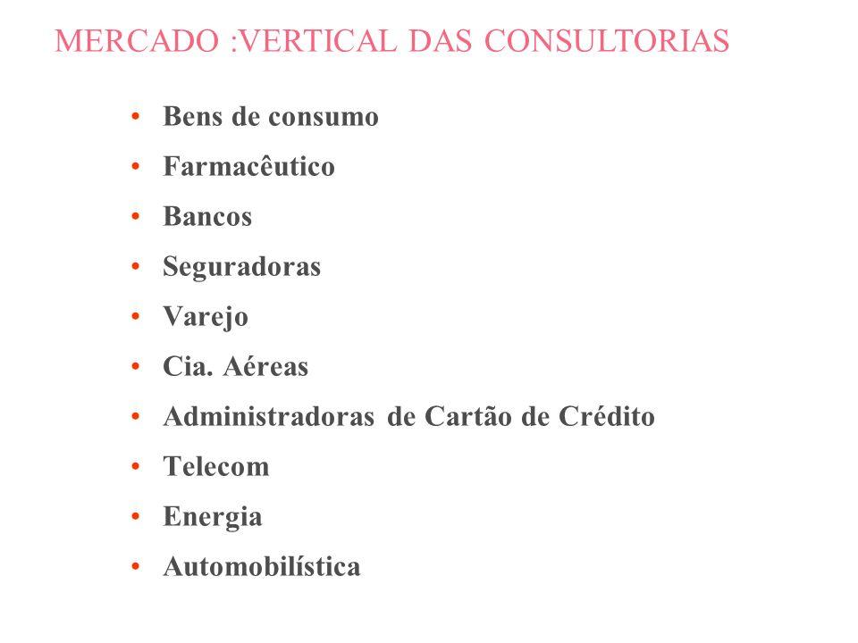 SW, HW, Networking e Serviços (US$ milhões) MERCADO TOTAL DE CRM Fonte: IDC Brasil 199819992000200120022003 34 72 170 357 671 1.142