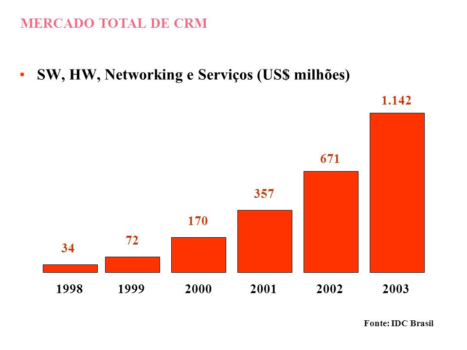 MERCADO DE SOFTWARE PARA CRM Fonte: IDC Brasil (US$ milhões) 199819992000200120022003 6 12 28 57 104 171