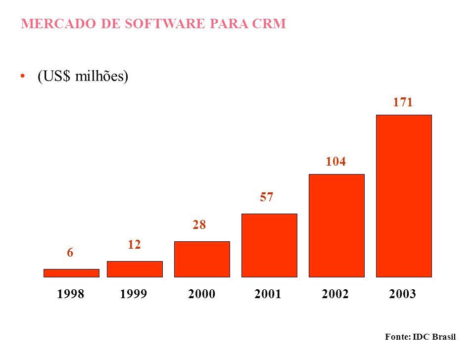 DIREÇÃO DOS INVESTIMENTOS CRM ERP DATA WAREHOUSE e-BUSINESS Fonte: IDC Brasil 3,8 3,0 2,3 2,0