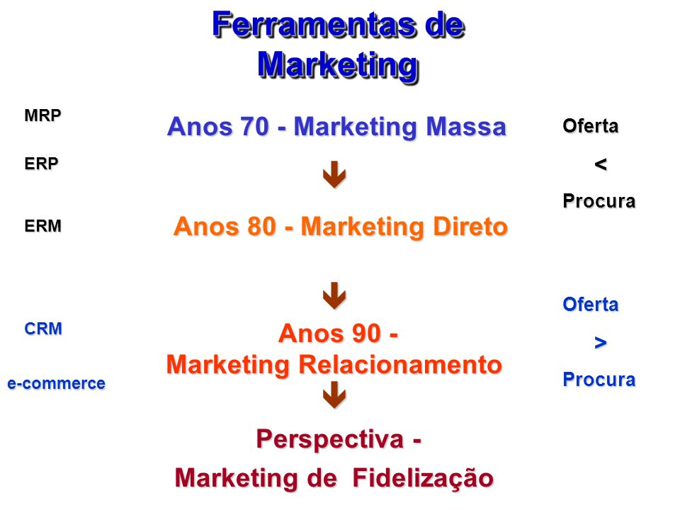 Anos 70 - Marketing Massa Anos 80 - Marketing Direto Anos 80 - Marketing Direto Anos 90 - Anos 90 - Marketing Relacionamento Perspectiva - Perspectiva