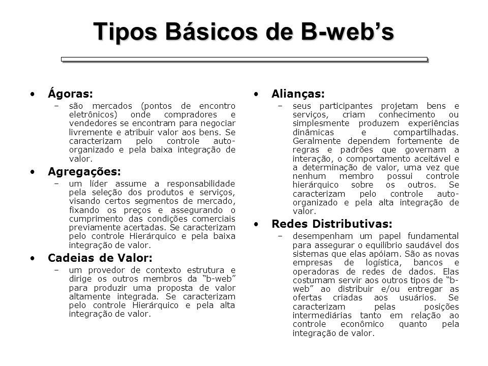 Tipos Básicos de B-webs Ágoras: –são mercados (pontos de encontro eletrônicos) onde compradores e vendedores se encontram para negociar livremente e a
