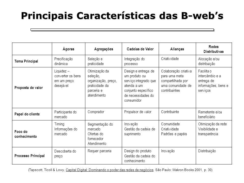 Principais Características das B-webs ÁgorasAgregaçõesCadeias de ValorAlianças Redes Distributivas Tema Principal Precificação dinâmica Seleção e prat