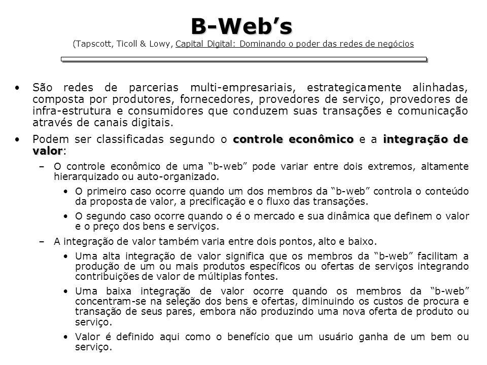 Tipologia B-web Ágora Classificados Mercado eletrônico Leilões Redes Distributivas Logística Bancos & Crédito Redes Cadeia de Valor Parcerias com líder Montadoras digitais (Cisco, Dell, etc) Agregação Lojas em geral Venda direta Alianças Padrões (MP3, Linux) Parcerias (Wintel, UOL) Auto-organizada Hierárquica CONTROLE AltaBaixa INTEGRAÇÃO DE VALOR