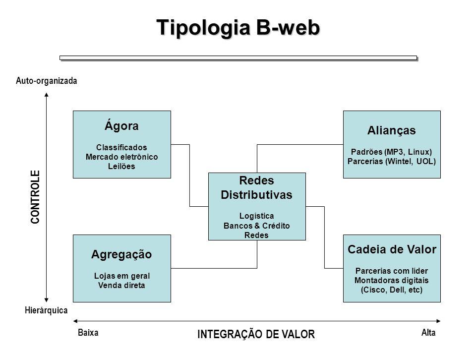 Tipos Básicos de B-webs Ágoras: –são mercados (pontos de encontro eletrônicos) onde compradores e vendedores se encontram para negociar livremente e atribuir valor aos bens.