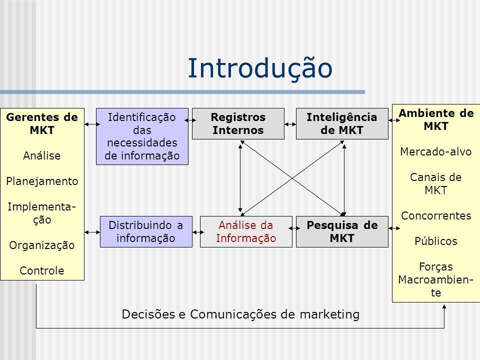 Introdução Gerentes de MKT Análise Planejamento Implementa- ção Organização Controle Identificação das necessidades de informação Registros Internos A