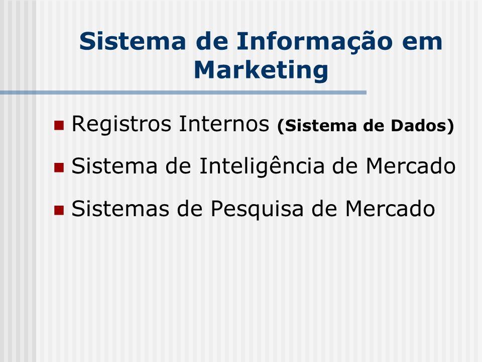 Sistema de Informação em Marketing Registros Internos (Sistema de Dados) Sistema de Inteligência de Mercado Sistemas de Pesquisa de Mercado