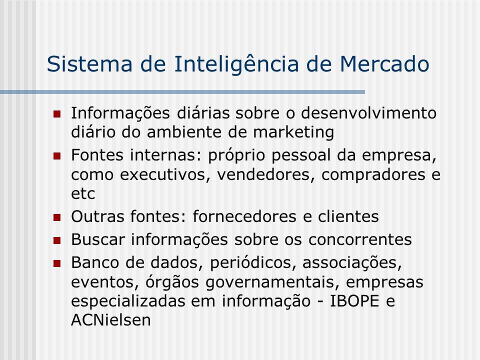 Sistema de Inteligência de Mercado Informações diárias sobre o desenvolvimento diário do ambiente de marketing Fontes internas: próprio pessoal da emp