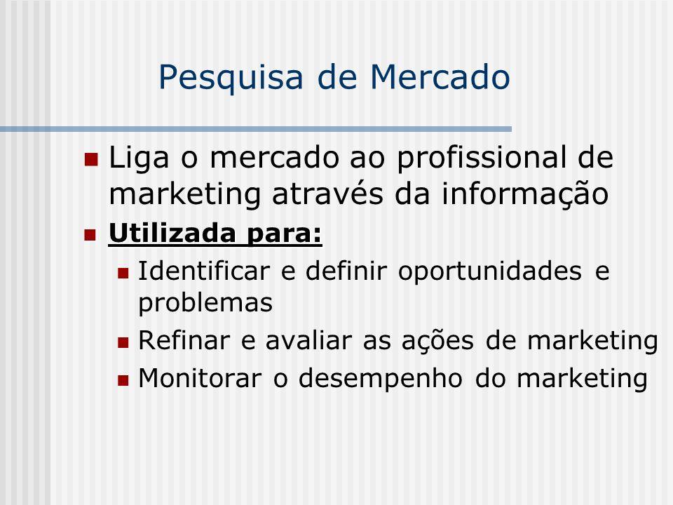 Pesquisa de Mercado Liga o mercado ao profissional de marketing através da informação Utilizada para: Utilizada para: Identificar e definir oportunida