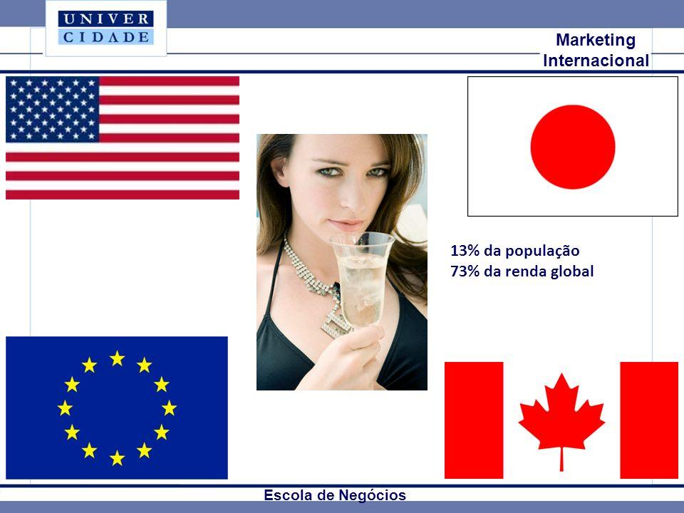 Mkt Internacional Marketing Internacional Escola de Negócios 13% da população 73% da renda global
