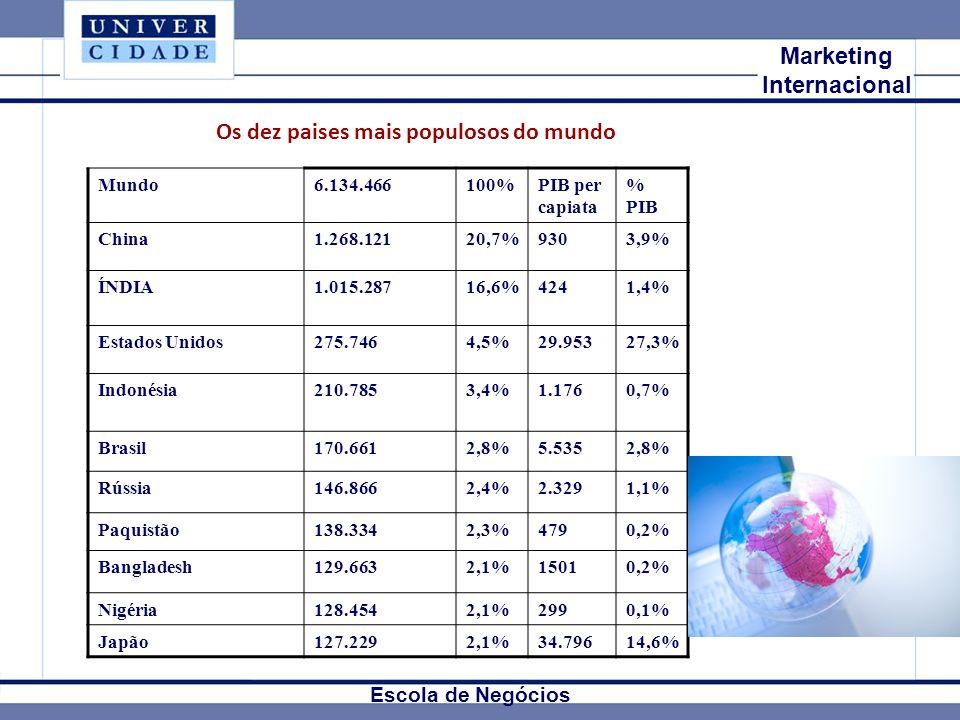 Mkt Internacional Marketing Internacional Escola de Negócios Mundo6.134.466100%PIB per capiata % PIB China1.268.12120,7%9303,9% ÍNDIA1.015.28716,6%424