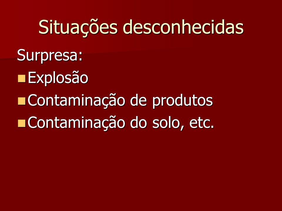 Situações desconhecidas Surpresa: Explosão Explosão Contaminação de produtos Contaminação de produtos Contaminação do solo, etc. Contaminação do solo,