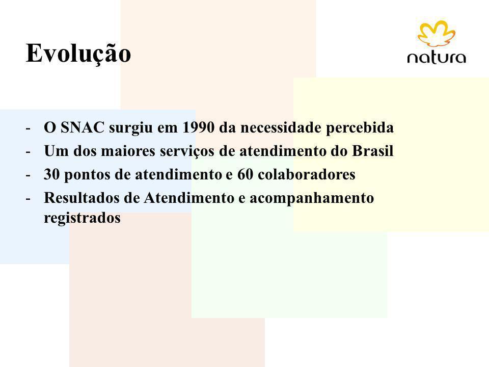 Evolução -O SNAC surgiu em 1990 da necessidade percebida -Um dos maiores serviços de atendimento do Brasil -30 pontos de atendimento e 60 colaboradore