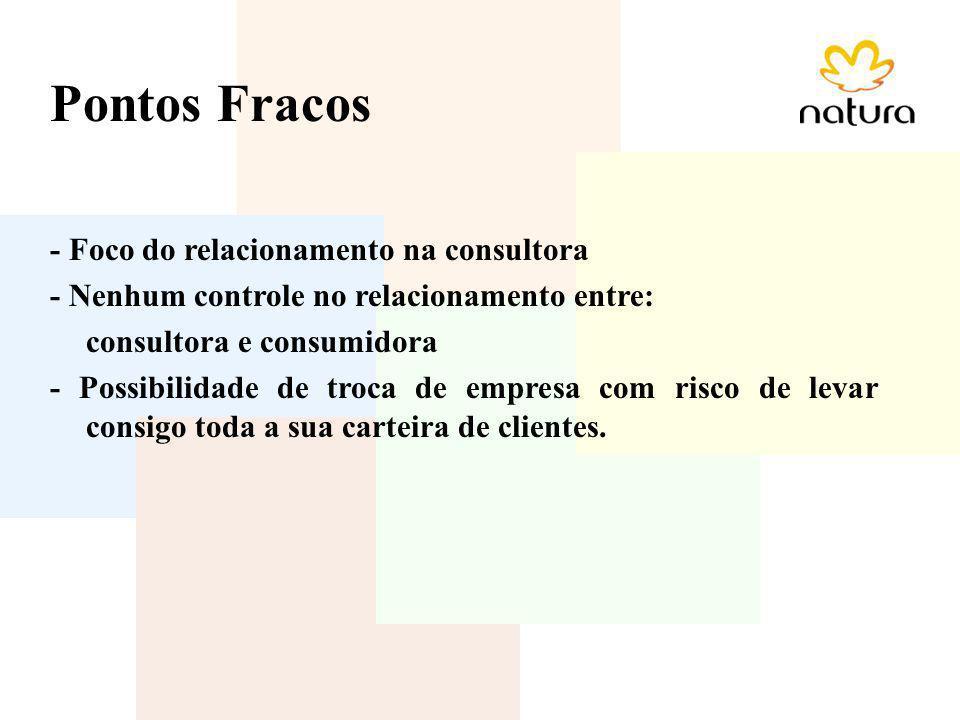 Pontos Fracos - Foco do relacionamento na consultora - Nenhum controle no relacionamento entre: consultora e consumidora - Possibilidade de troca de e