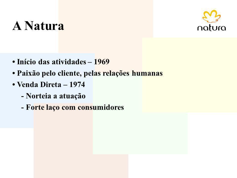 A Natura Início das atividades – 1969 Paixão pelo cliente, pelas relações humanas Venda Direta – 1974 - Norteia a atuação - Forte laço com consumidore