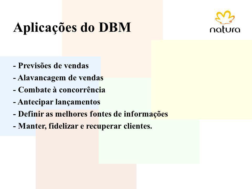 Aplicações do DBM - Previsões de vendas - Alavancagem de vendas - Combate à concorrência - Antecipar lançamentos - Definir as melhores fontes de infor