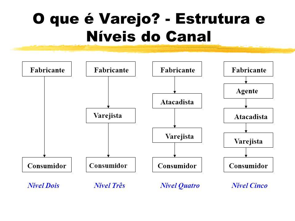 O que é Varejo? - Estrutura e Níveis do Canal Agente Consumidor Varejista Fabricante Atacadista Nível DoisNível CincoNível QuatroNível Três
