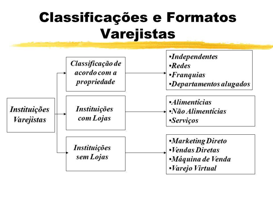 Classificações e Formatos Varejistas InstituiçõesVarejistas Instituições sem Lojas Instituições com Lojas Classificação de acordo com a propriedade In