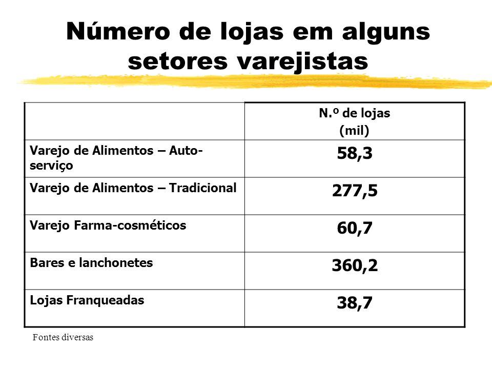 Número de lojas em alguns setores varejistas N.º de lojas (mil) Varejo de Alimentos – Auto- serviço 58,3 Varejo de Alimentos – Tradicional 277,5 Varej