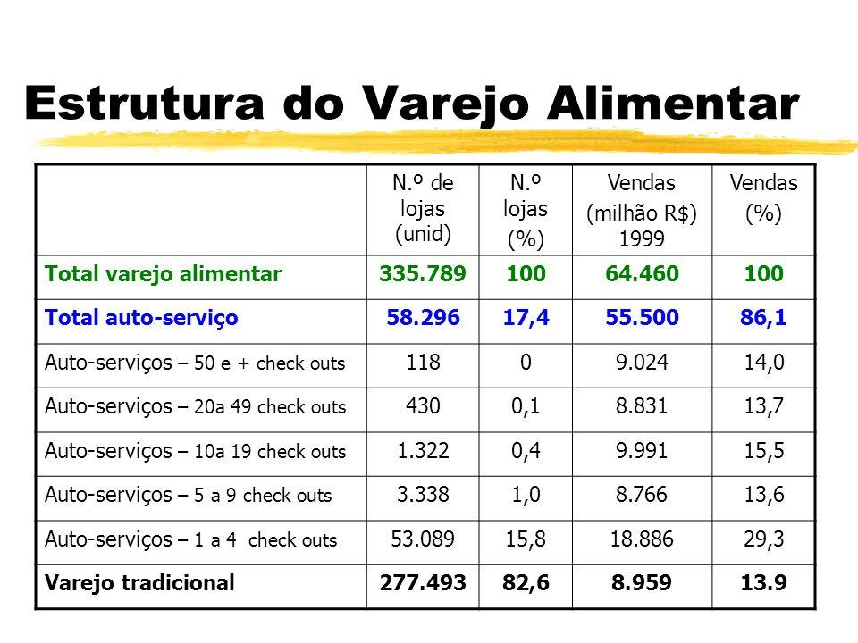 Estrutura do Varejo Alimentar N.º de lojas (unid) N.º lojas (%) Vendas (milhão R$) 1999 Vendas (%) Total varejo alimentar335.78910064.460100 Total aut
