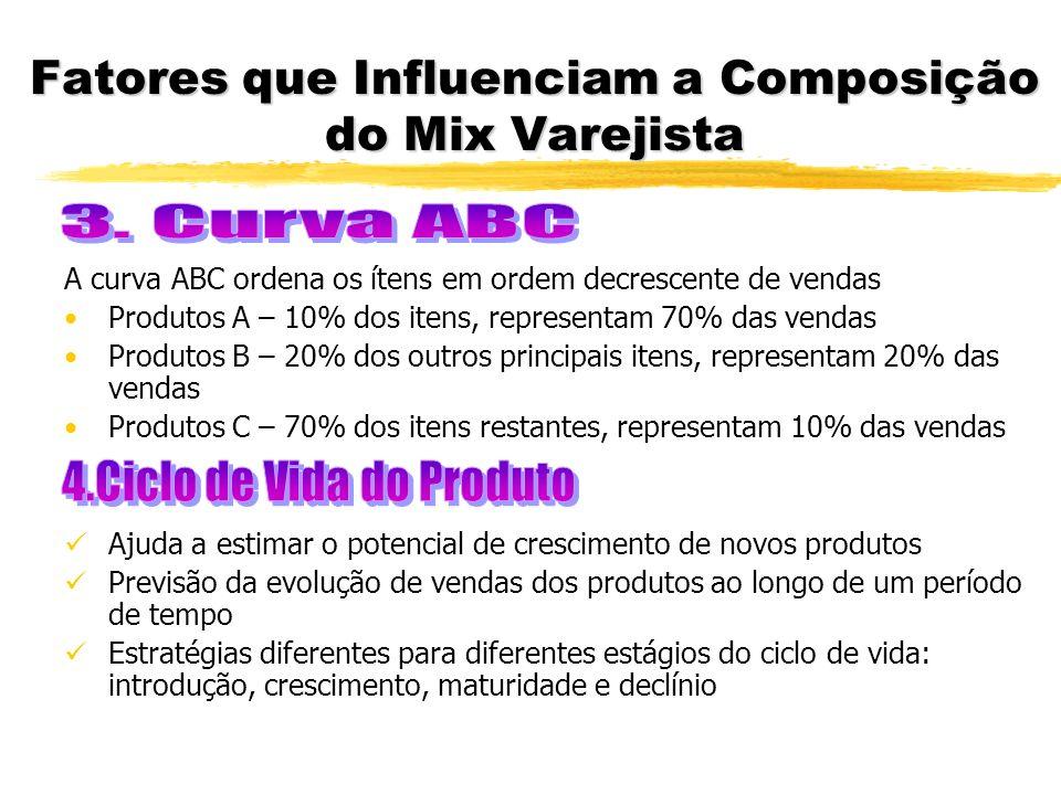 Fatores que Influenciam a Composição do Mix Varejista A curva ABC ordena os ítens em ordem decrescente de vendas Produtos A – 10% dos itens, represent