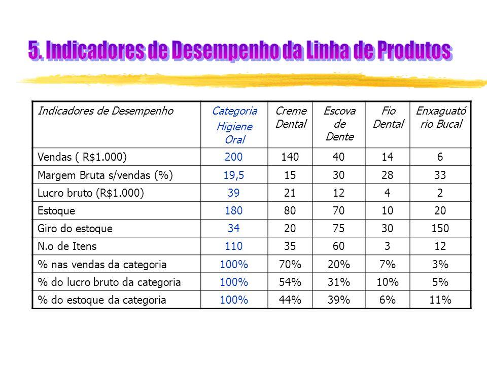 Indicadores de DesempenhoCategoria Higiene Oral Creme Dental Escova de Dente Fio Dental Enxaguató rio Bucal Vendas ( R$1.000)20014040146 Margem Bruta