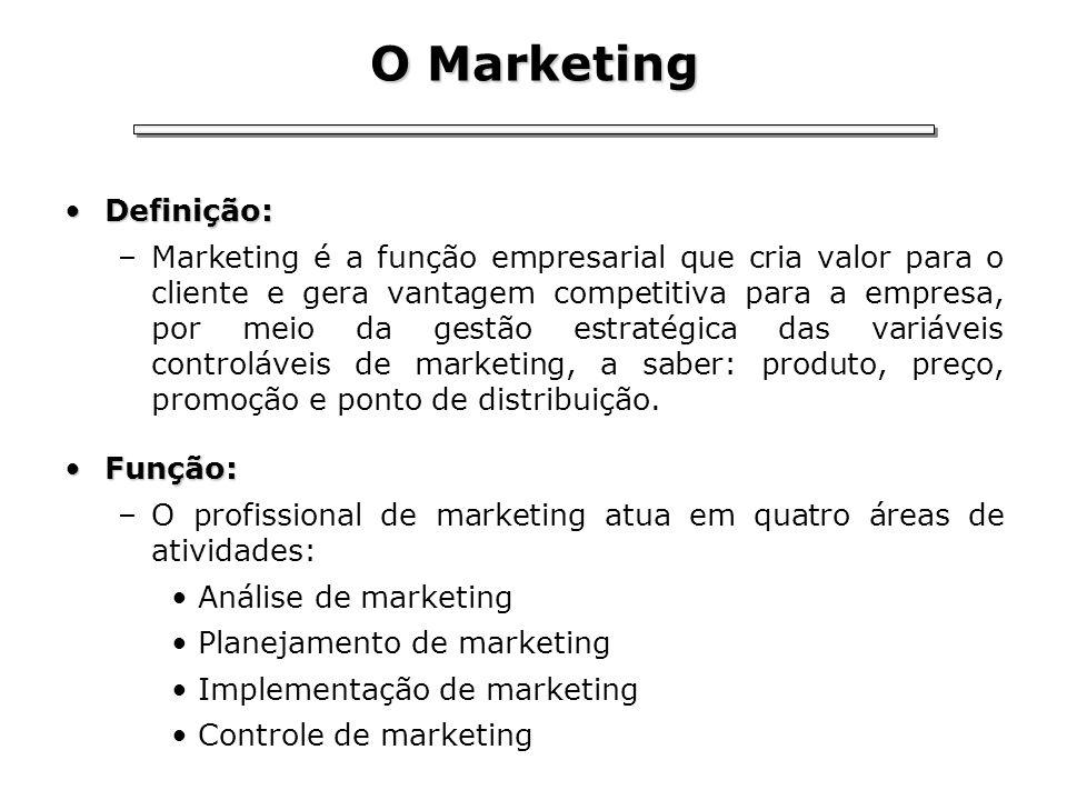 O Marketing Definição:Definição: –Marketing é a função empresarial que cria valor para o cliente e gera vantagem competitiva para a empresa, por meio