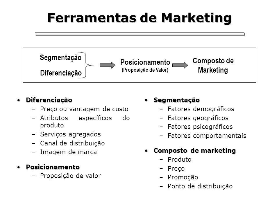 Ferramentas de Marketing DiferenciaçãoDiferenciação –Preço ou vantagem de custo –Atributos específicos do produto –Serviços agregados –Canal de distri