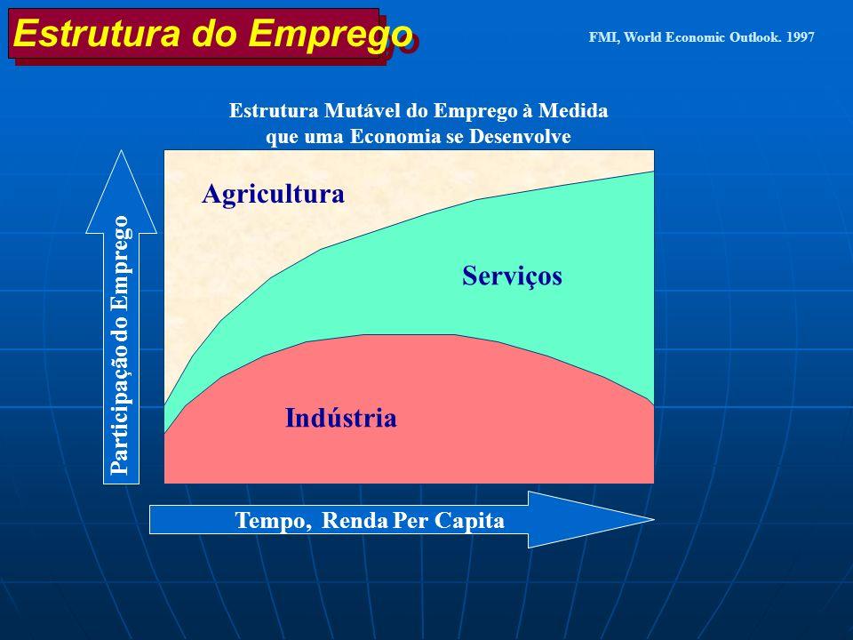 Estrutura do Emprego Estrutura Mutável do Emprego à Medida que uma Economia se Desenvolve Indústria Serviços Agricultura Tempo, Renda Per Capita Parti