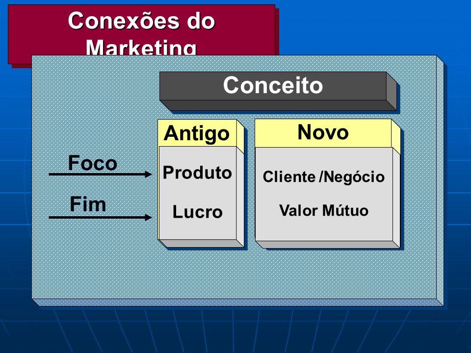 Conexões do Marketing Conceito Antigo Produto Lucro Foco Fim Novo Cliente /Negócio Valor Mútuo
