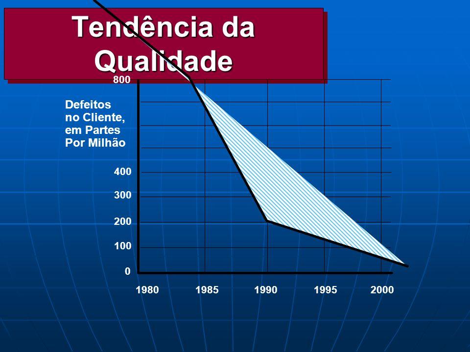 Tendência da Qualidade Defeitos no Cliente, em Partes Por Milhão 0 100 200 300 400 800 19801985199019952000