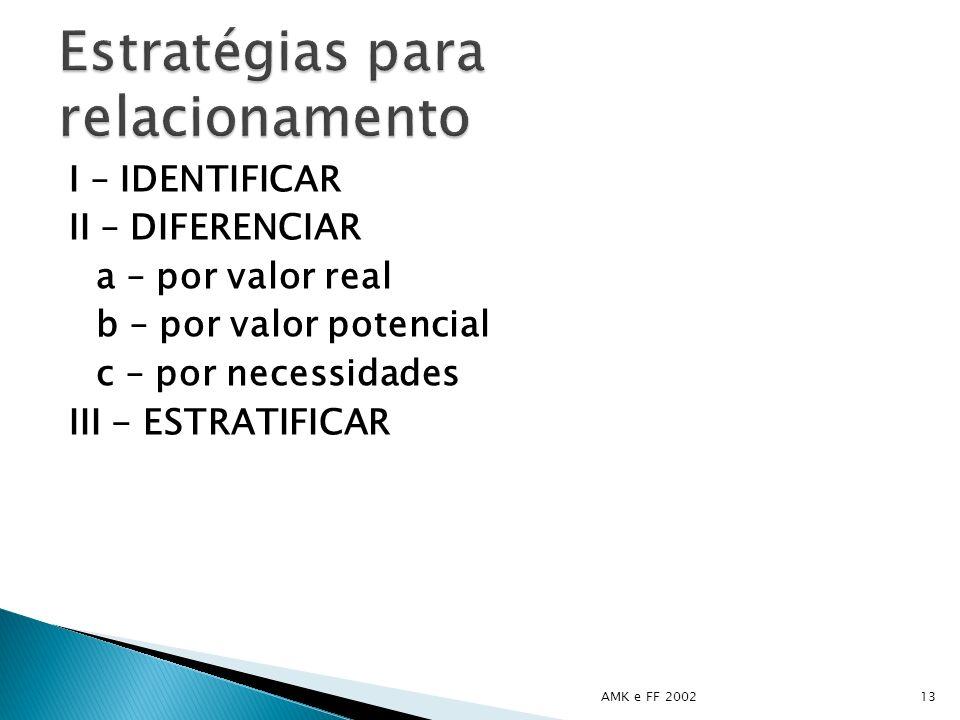 I – IDENTIFICAR II – DIFERENCIAR a – por valor real b – por valor potencial c – por necessidades III - ESTRATIFICAR AMK e FF 200213
