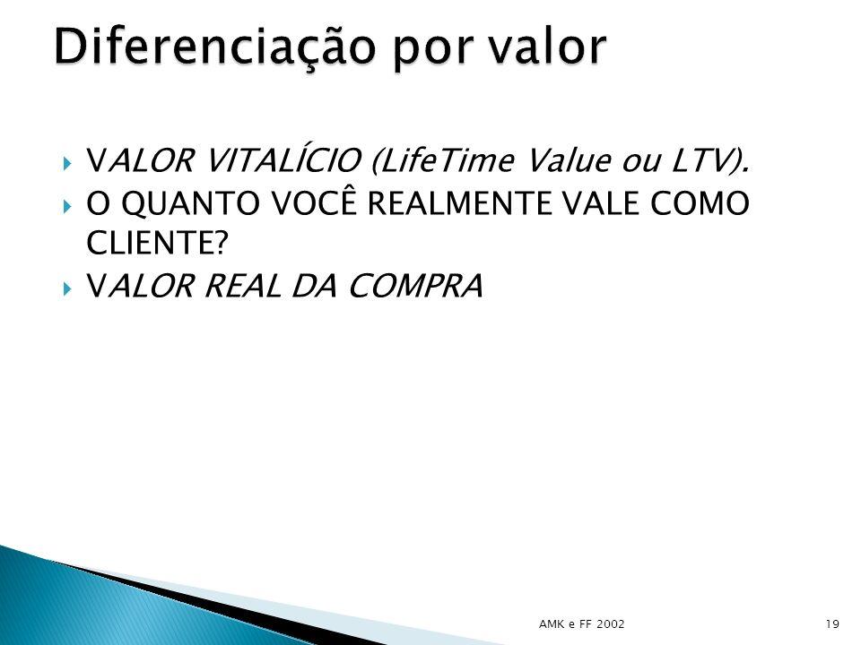 VALOR VITALÍCIO (LifeTime Value ou LTV). O QUANTO VOCÊ REALMENTE VALE COMO CLIENTE? VALOR REAL DA COMPRA AMK e FF 200219