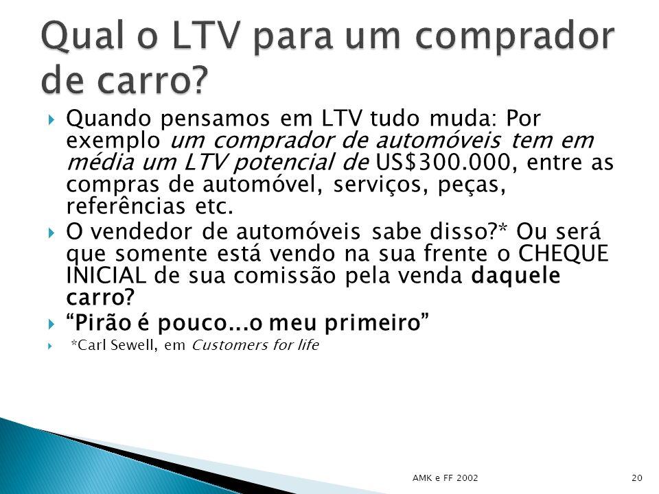 Quando pensamos em LTV tudo muda: Por exemplo um comprador de automóveis tem em média um LTV potencial de US$300.000, entre as compras de automóvel, s