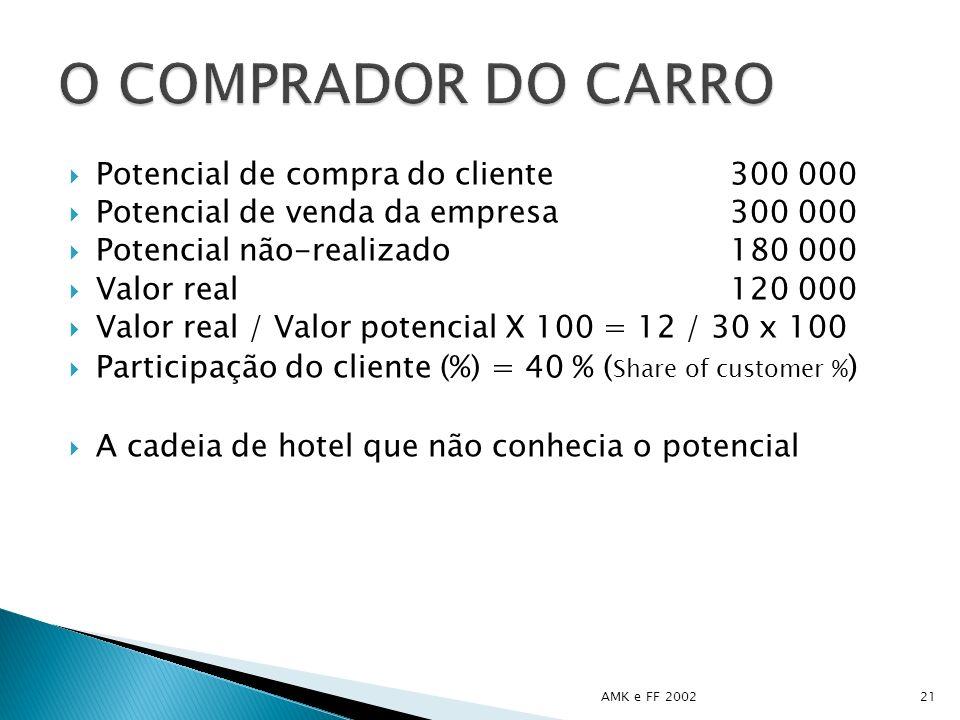 Potencial de compra do cliente300 000 Potencial de venda da empresa300 000 Potencial não-realizado180 000 Valor real120 000 Valor real / Valor potenci