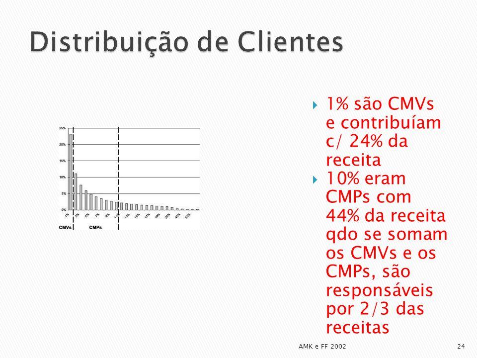 1% são CMVs e contribuíam c/ 24% da receita 10% eram CMPs com 44% da receita qdo se somam os CMVs e os CMPs, são responsáveis por 2/3 das receitas AMK