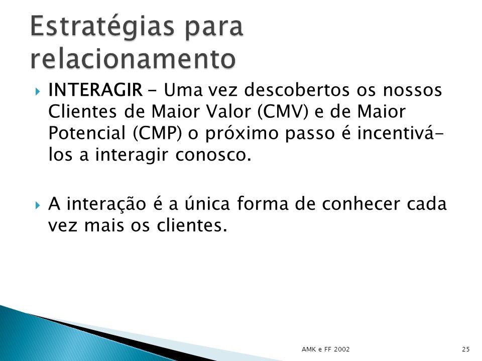 INTERAGIR - Uma vez descobertos os nossos Clientes de Maior Valor (CMV) e de Maior Potencial (CMP) o próximo passo é incentivá- los a interagir conosc