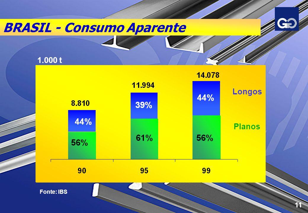 BRASIL - Consumo Aparente Fonte: IBS Longos Planos 1.000 t 11